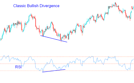 Classic Gold Bullish Divergence - RSI Gold Trading Strategies