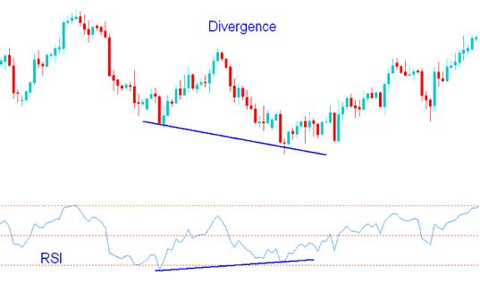RSI Divergence Gold Trading Setup - Gold Divergence Gold Trading using RSI Gold Trading Indicator