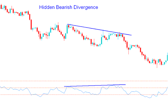 Hidden Bearish Divergence - Trading Hidden Bearish Gold Divergence Gold Trading Setup
