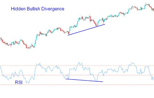 RSI Gold Trading Hidden Bullish Divergence - Hidden Divergence Gold Trading Setup