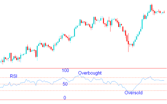 Overbought and Oversold Levels - RSI Gold Trading Strategies