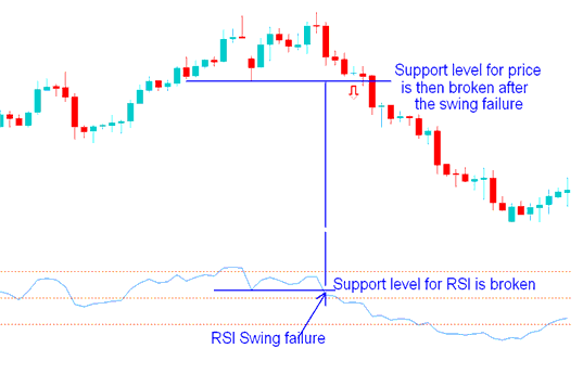 RSI Swing Failure in an upward gold trading trend