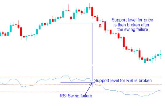 RSI Swing Failure in an upward gold trading trend