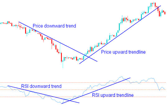 RSI Gold Trading Trend Lines and Gold Trend lines on Gold Trading Charts