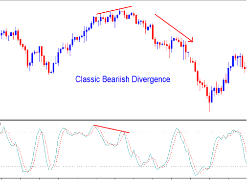 Stochastic Oscillator Gold Trading Indicator Classic Gold Bearish Divergence