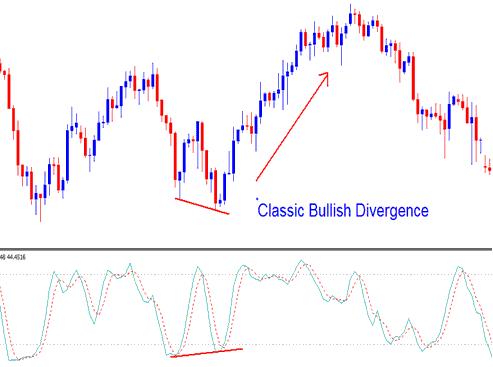 Stochastic Oscillator Gold Trading Indicator Classic Gold Bullish Divergence
