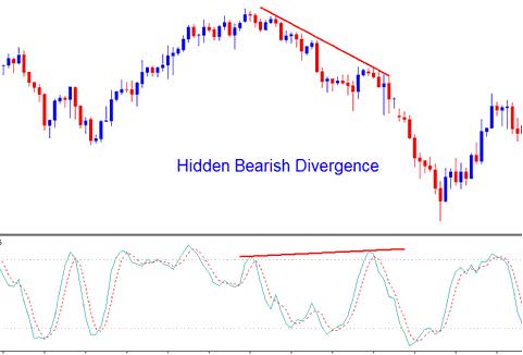 Stochastic Oscillator Gold Trading Indicator Hidden Gold Bearish Divergence