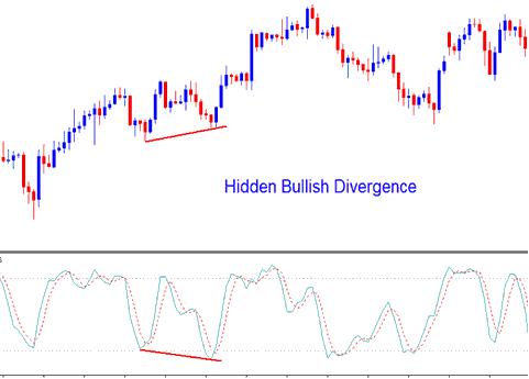 Stochastic Oscillator Gold Trading Indicator Hidden Gold Bullish Divergence