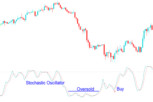 Buy Gold Trading Signal Using Stochastic Oscillator Oversold Levels