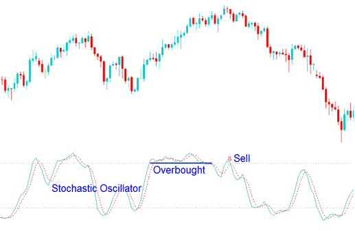 Sell Gold Trading Signal Using Stochastic Oscillator Overbought Levels