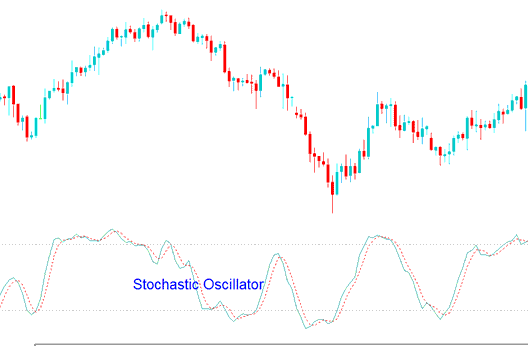 Stochastic Oscillator Gold Trading Indicator - Simple Gold Trading Strategies for Beginners