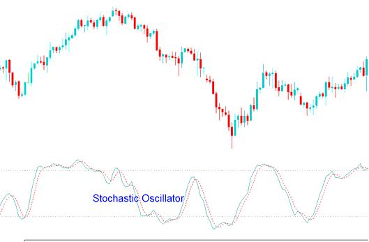 Stochastic Oscillator Gold Trading Indicator - Stochastic Oscillator Gold Trading Strategy