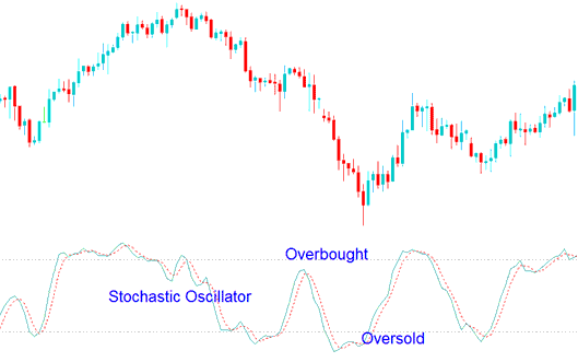 Overbought and Oversold Levels on Stochastic Oscillator Gold Trading Indicator