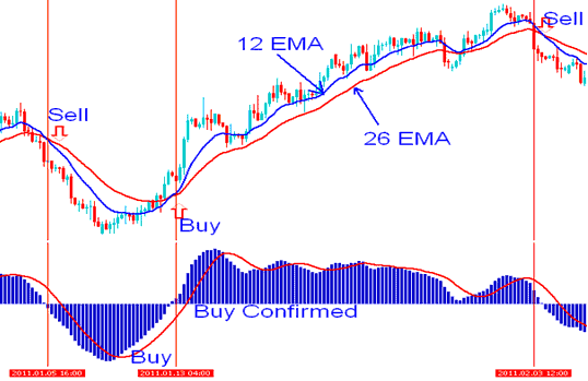 Moving average and MACD Gold Trading Indicators Technical Analysis - Best Gold Trading Indicators for Intraday Trading