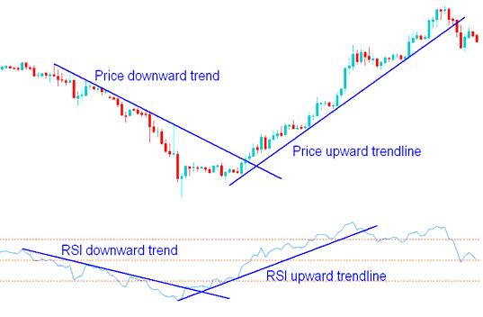 RSI Gold Trading Indicator Technical Analysis - All Gold Trading Indicators Explained