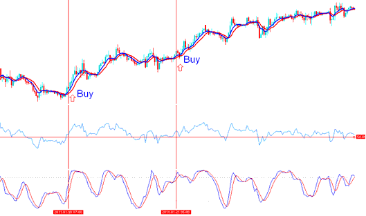 Two buy gold trading signals are generated during the upward gold trading trending market