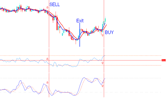 Creating Indicators Based Gold Trading System - Best MetaTrader 4 Templates Gold Trading Systems