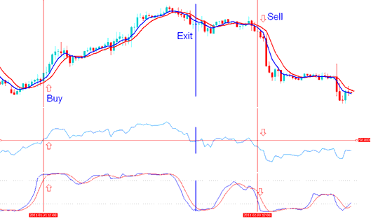 Buy signal is generated by the indicator based gold trading system